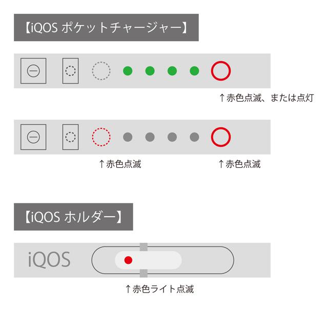 iQOS(アイコス)故障がほぼ確定する点滅、点灯パターン