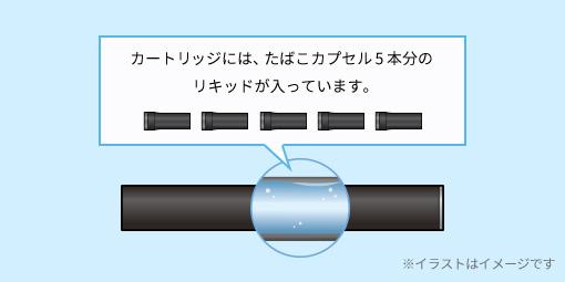 プルームテックカートリッジ使用イメージ