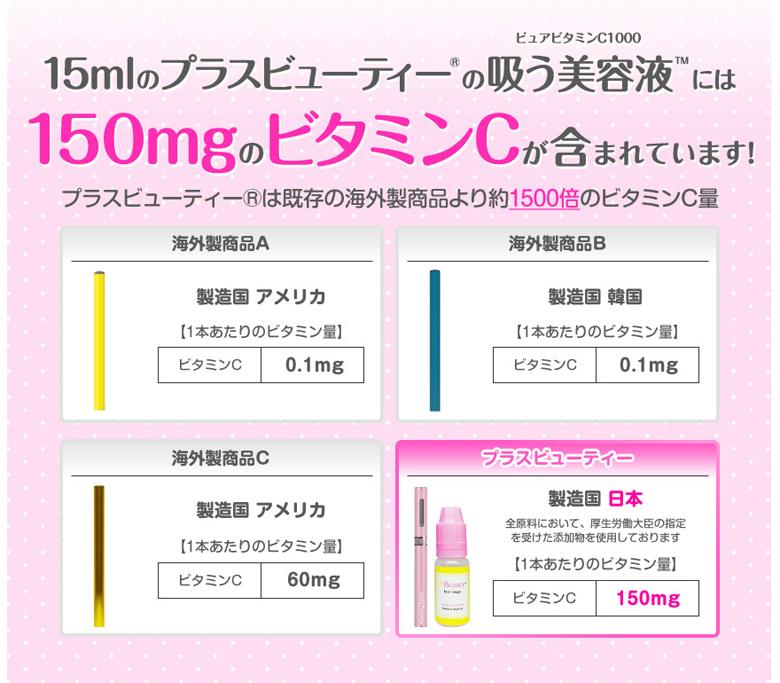 +Beauty(プラスビューティー)のビタミン量比較