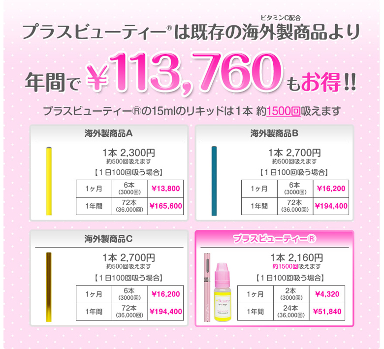 +Beauty(プラスビューティー)の値段コスト比較
