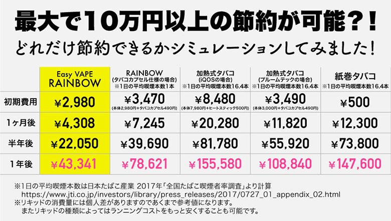 RAINBOWのコストパフォーマンス