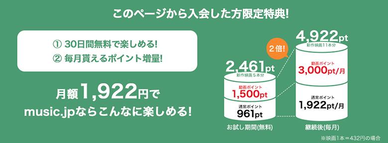 music.jp TVコースは月額税込1,922円だが毎月4,922ポイントが付与されるのでお得