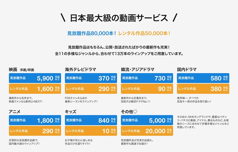 U-NEXTの動画配信数は130,000本以上