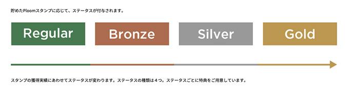 Ploomスタンプには4段階のステータスがある